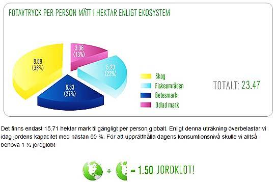 """""""Fotavtryck"""" från svenska, Yle 1½ jordklot i genomsnitt!"""