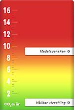 Diagram från Klimatkontots hemsida