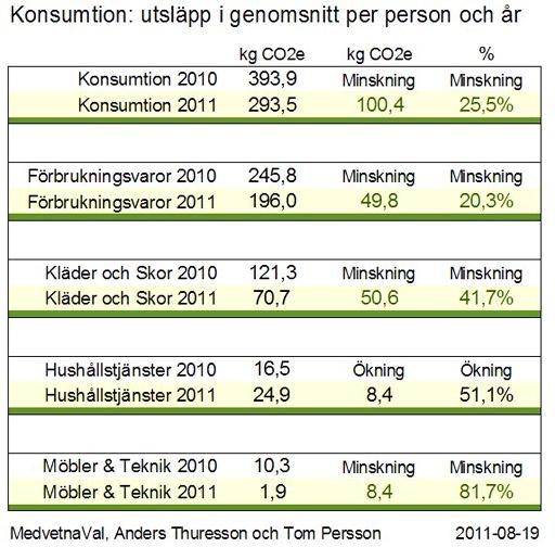Konsumtion utsläpp CO2e tabell